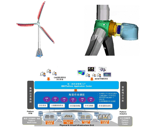 大功率海下风电零件技能