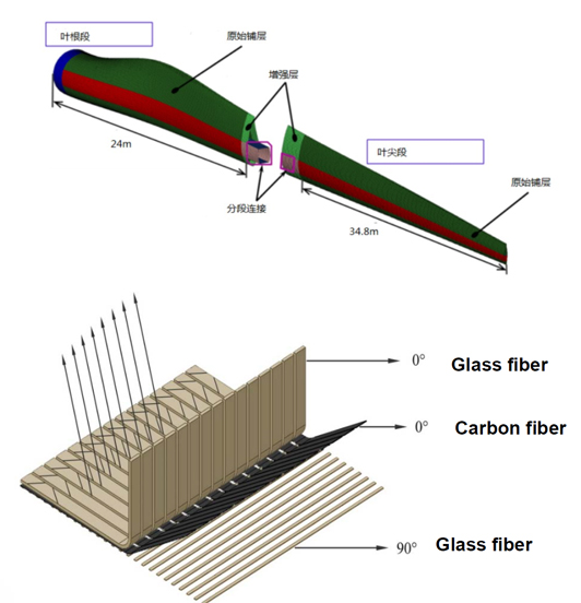 叶片分段与碳玻混编技能